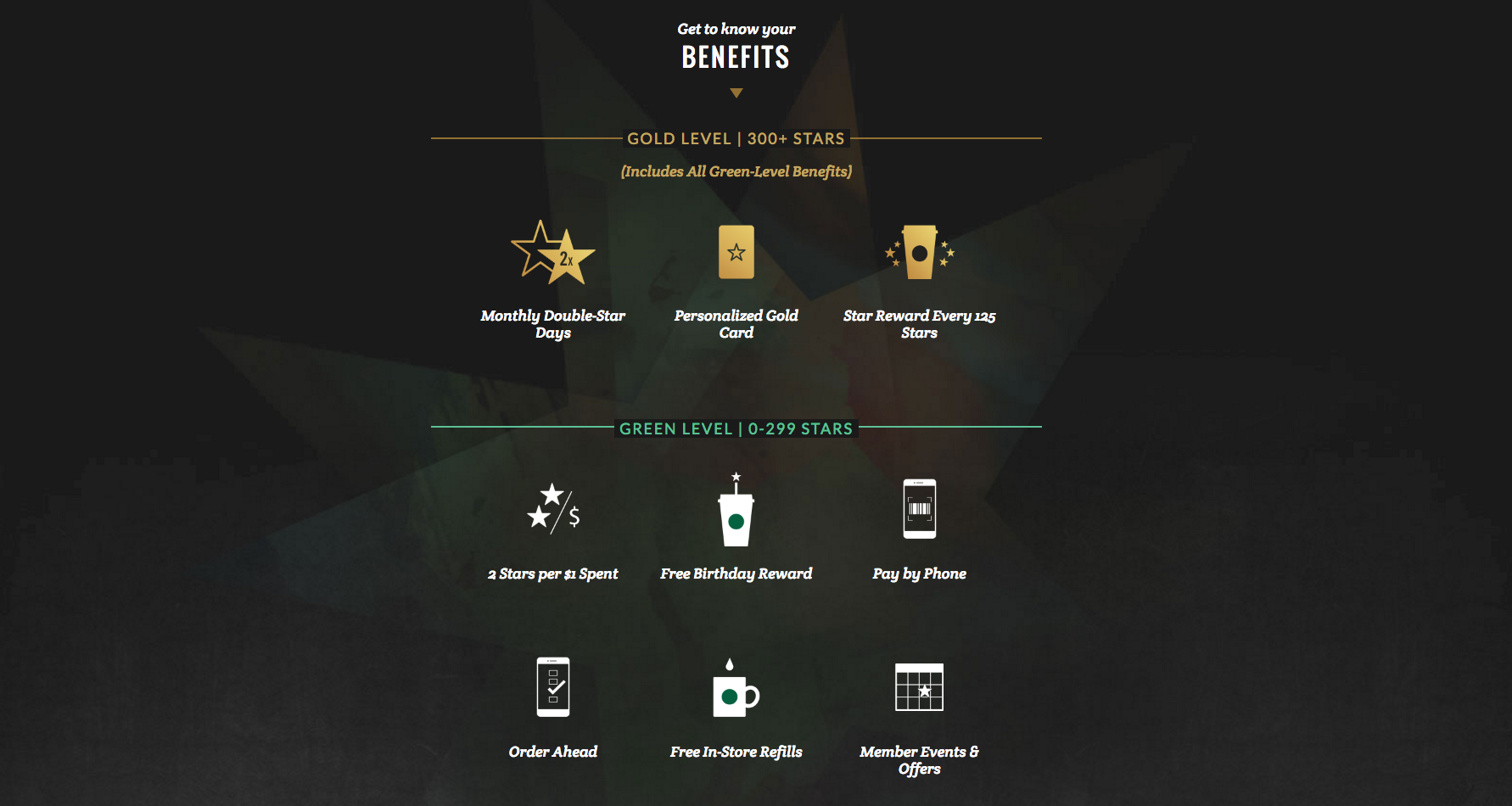 A screenshot of a section of Starbucks' rewards page
