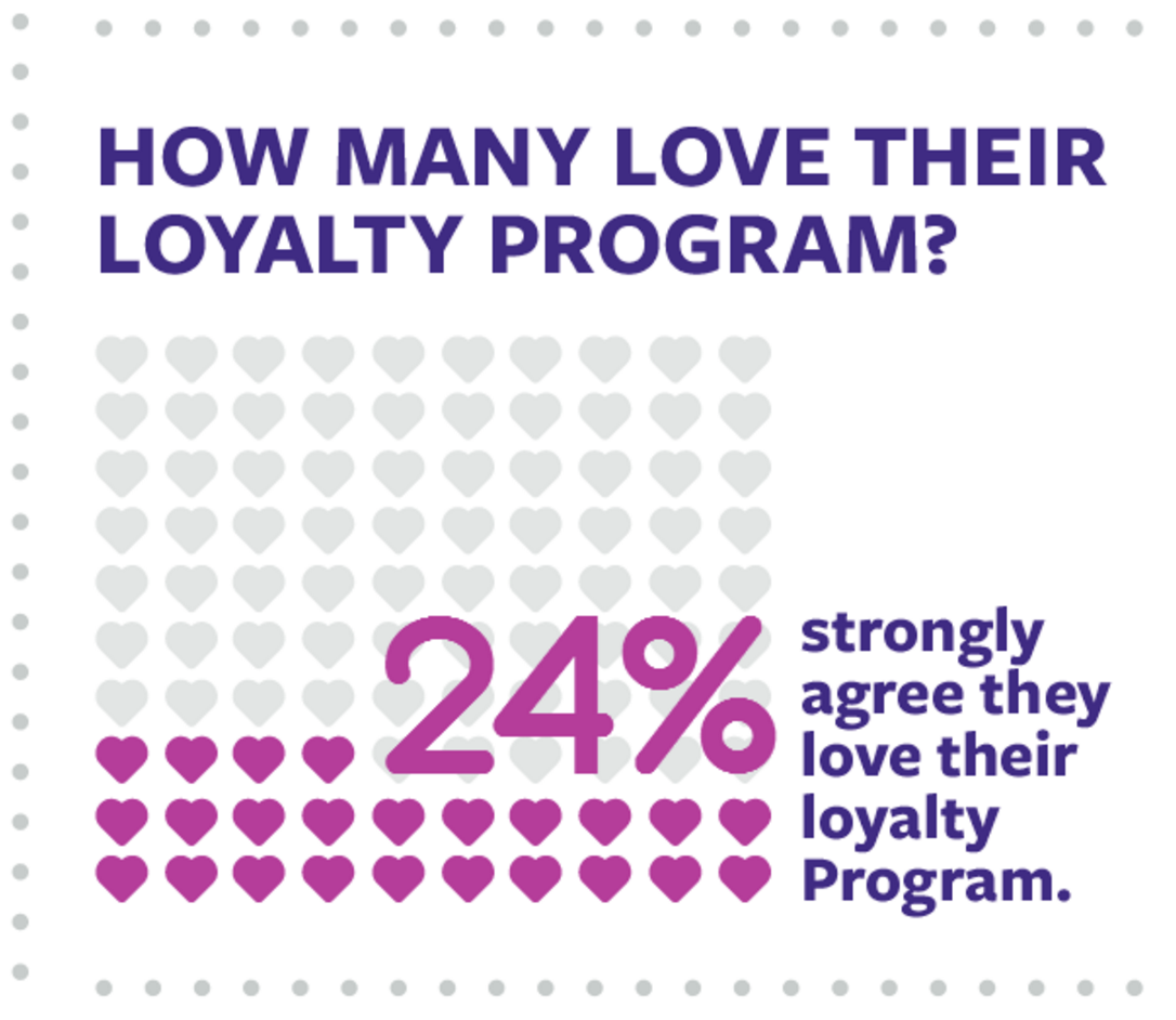Image via The 2016 Bond Loyalty Report