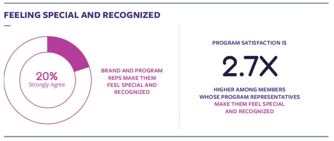 Image via The 2016 Bond Loyalty Report