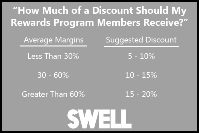 swell-rewards-average-discount-for-rewards-program-members