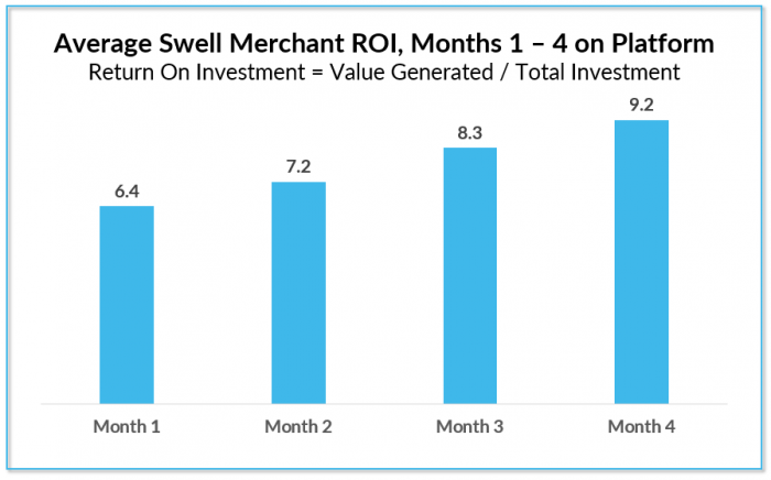 swell-rewards-program-roi-by-month