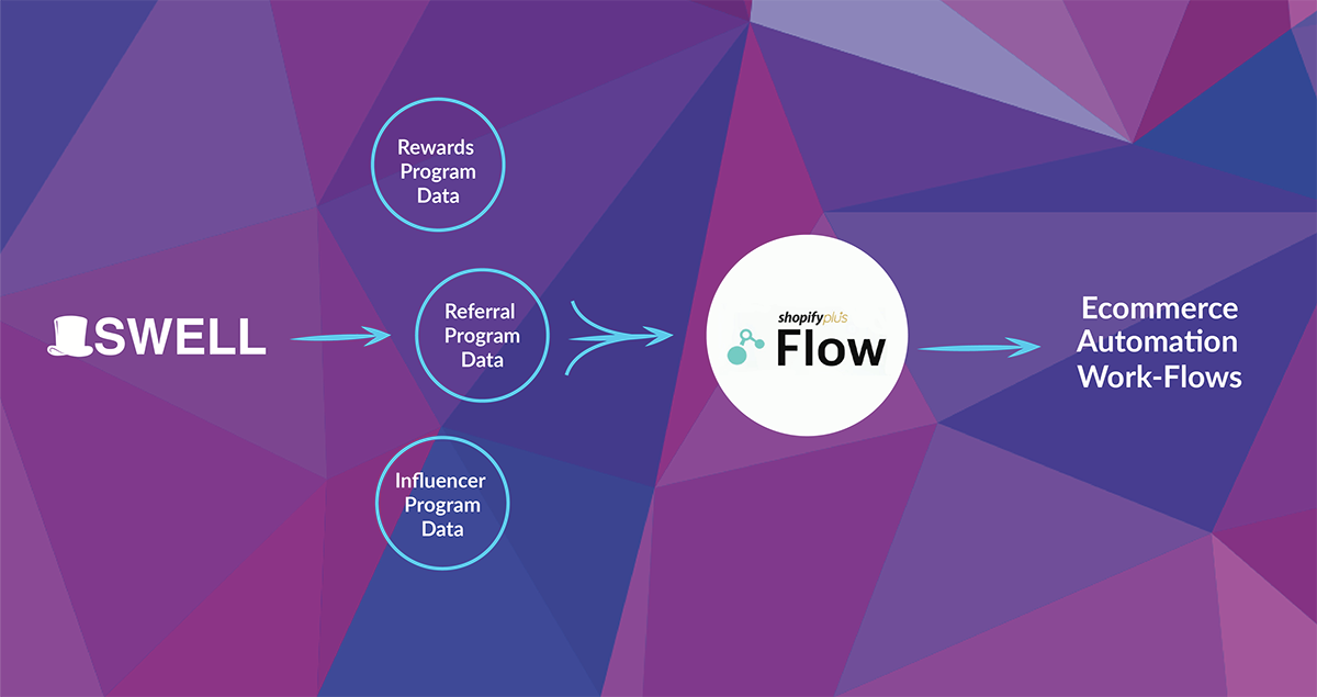 Swell Shopify Flow Graphic