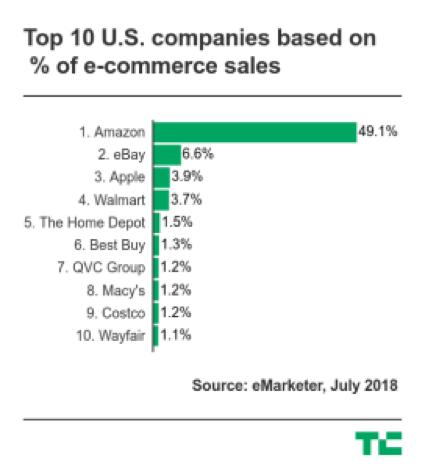 Top 10 U.S. companies based on ecommerce