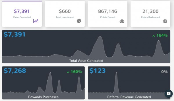 Now, Analyze Rewards Program Performance with Swell's Program Dashboard!