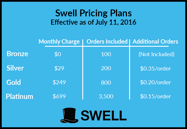 We're Changing Our Pricing Plans! Here's What You Need to Know.